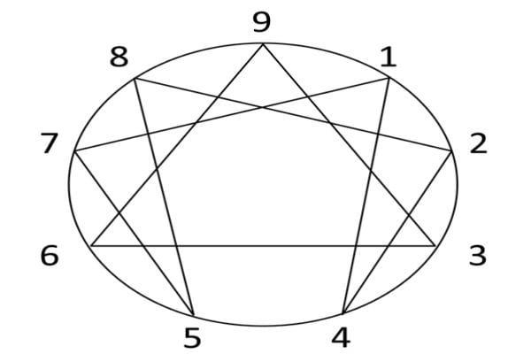 Enneagram Diagram Personality Type And Personal Growth