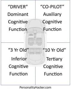 Podcast – Episode 0225 – The Car Model (Your Personality Cognitive Function Stack)