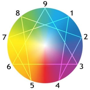 The ENFP in the Enneagram — Personality Type and Personal